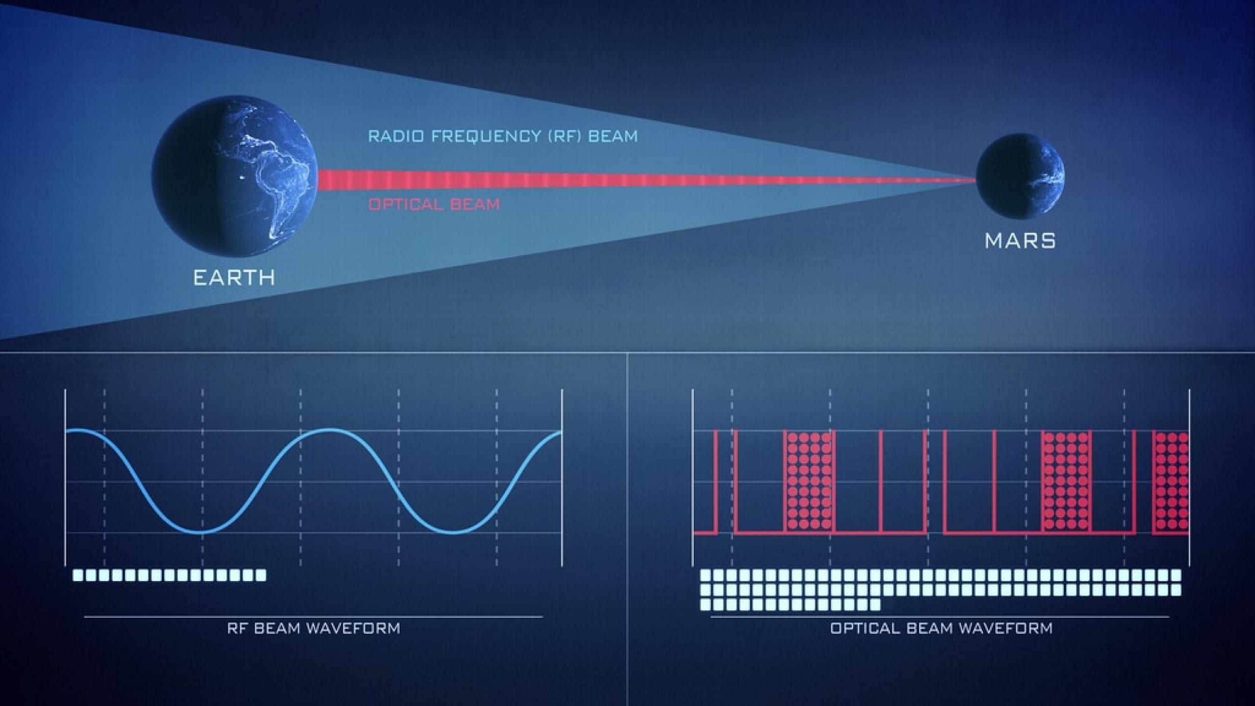 LCRD láser vs radio