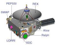 Actualización sobre New Horizons (instrumentos, 200 píxeles)