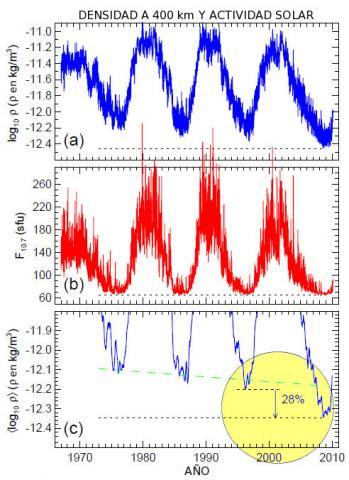 Termósfera (gráficas, 550px)