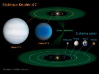 Weird Planets (diagram, 200px)