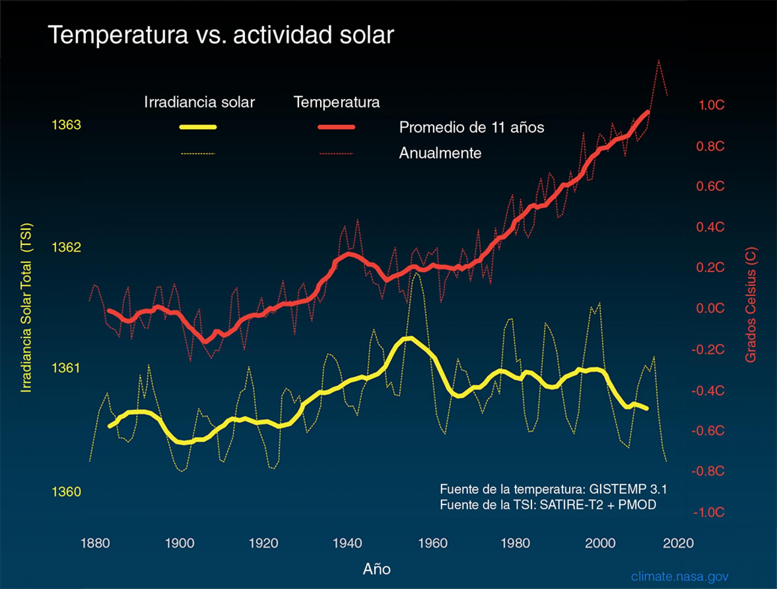temp v actividad solar.jpeg