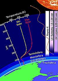 Termósfera (atmósfera, 200 píxeles)