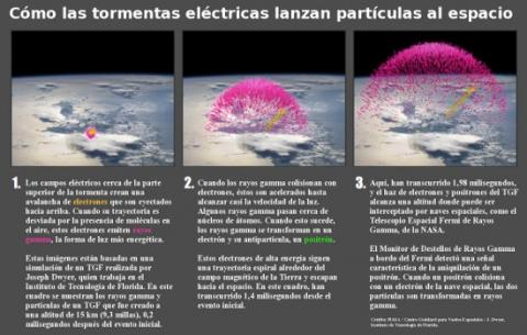 Thunderstorms Make Antimatter (howto, 550px)