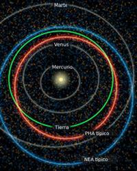PHA (orbits, 200px)