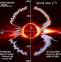 Solar Wind Energy (speed, 200px)