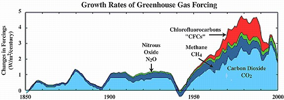 Easing Off The Greenhouse Gas Science Mission Directorate - Us greenhouse gas concentration maps