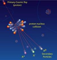 Resultado de imagen de rayos cosmicos