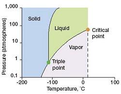 Xenon Orbital Diagram The Physicsof Whipped ...