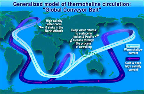 Water cycle science mission directorate global conveyor belt ccuart Choice Image
