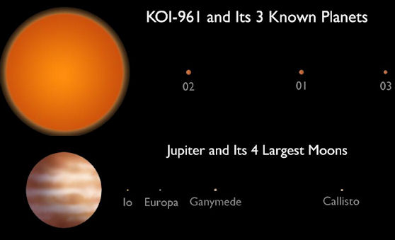 Kepler Discovers a Tiny Solar System   Science Mission ...