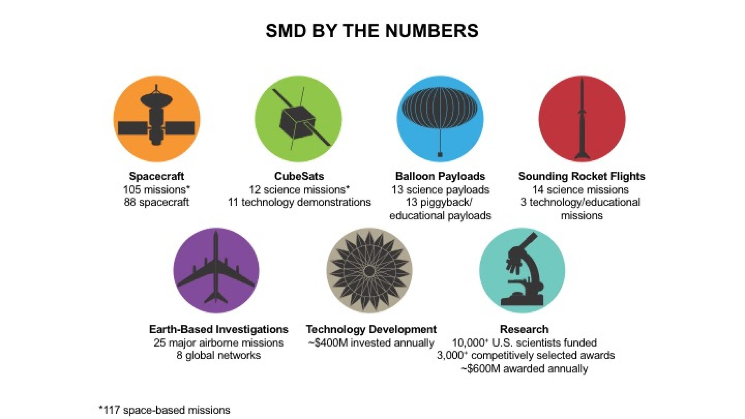 """Infographic titled """"SMD by the Numbers"""" depicting seven colored circles"""