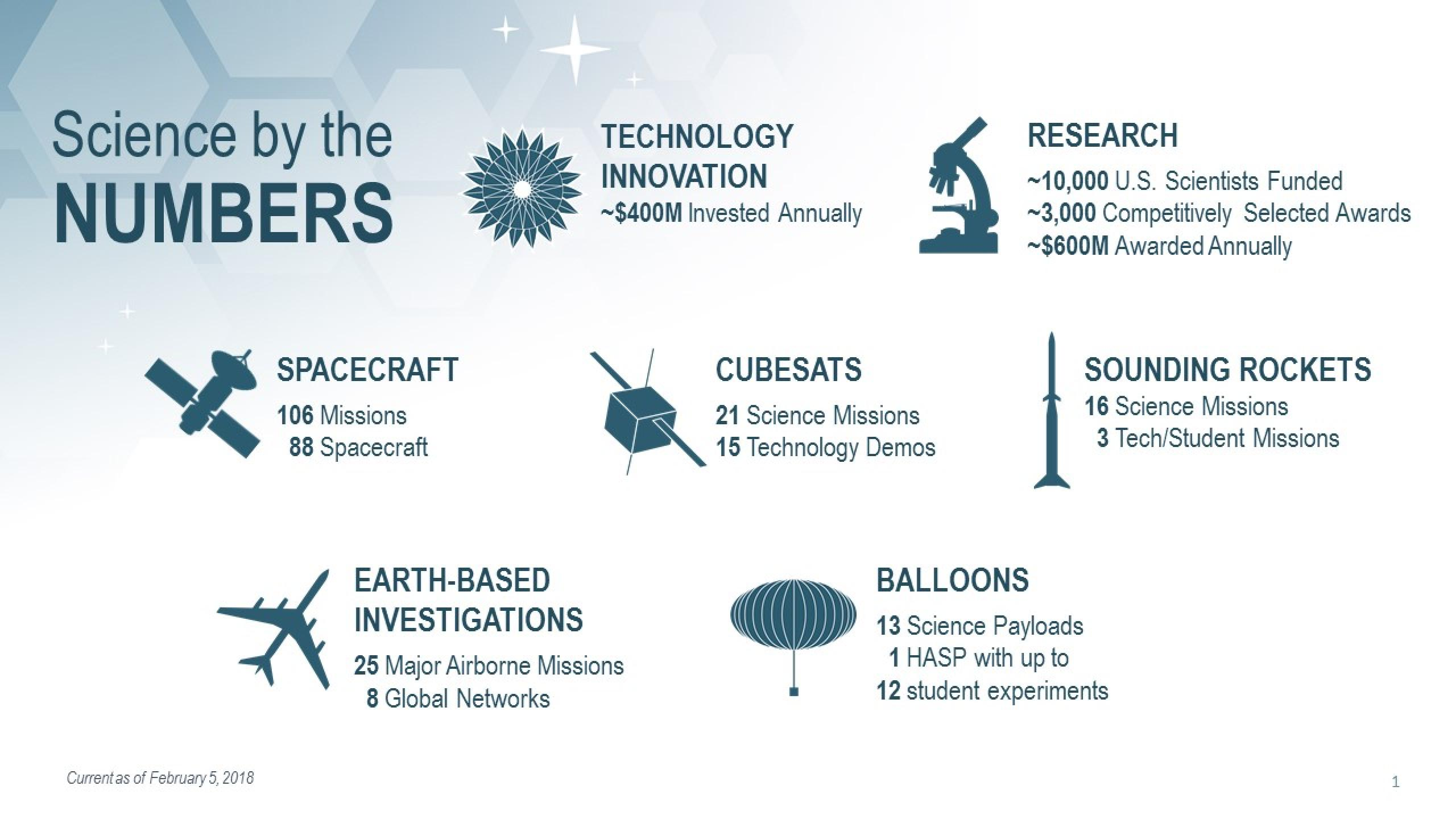 "Infographic titled ""Science by the Numbers"" depicting seven topics and related statistics"