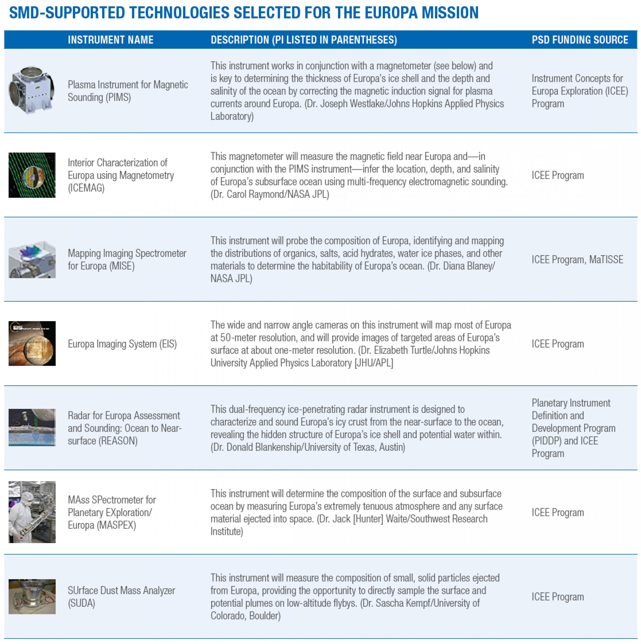 Table of instruments used in Europa mission research