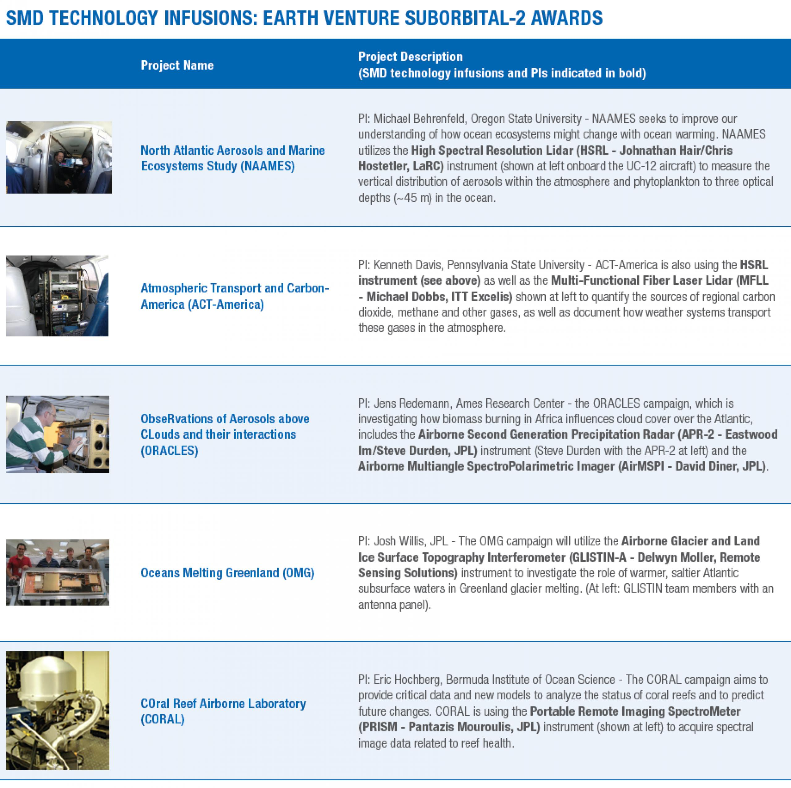 Chart list Earth Venture Suborbital 2 awards