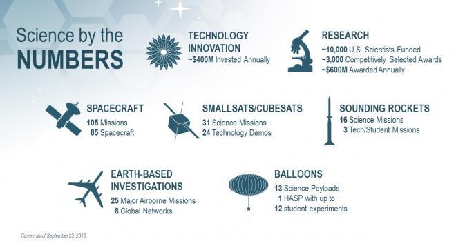 NASA Science Infographic