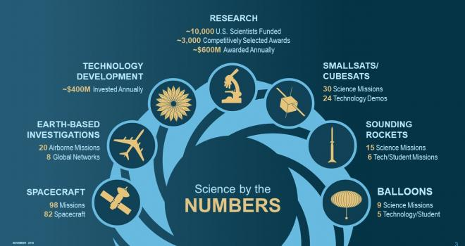 Science by the numbers