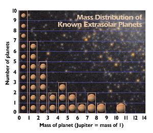 a diagram showing the Mass Distribution of Extrasolar Planets