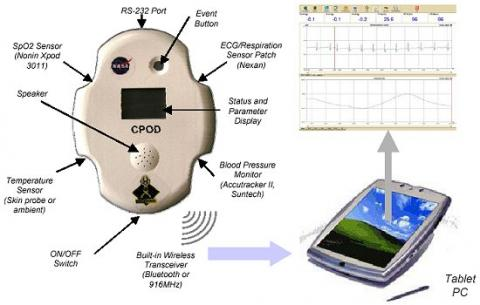 The CPOD device