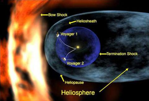 This artist's concept depicts the two Voyager spacecrafts approaching the edge of the solar system, called the heliopause, where the Sun's influence ends