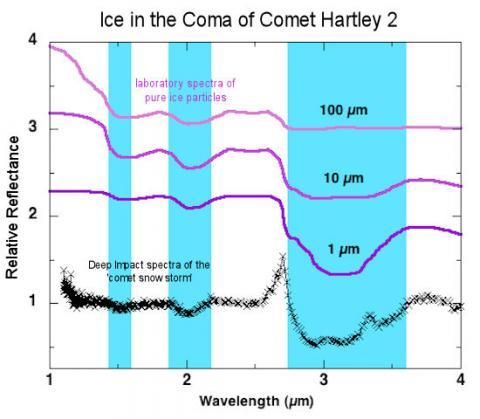 Comet Snowstorm (spectra, 550px)