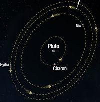 Pluto's New Moon (orbit, 200px)