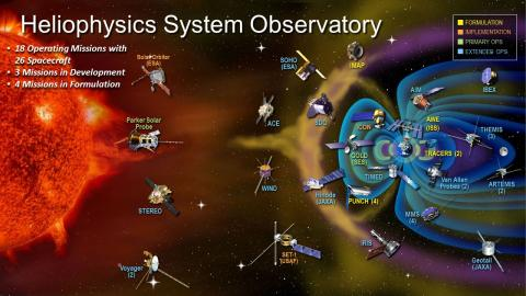 Infographic titled Heliophysics System Observatory with 26 spacecraft to the right of the sun
