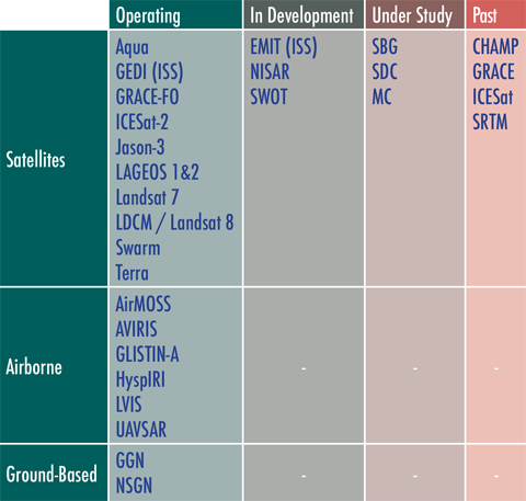 associated_mission_table_updated.png