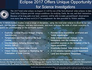 """Thumbnail of PowerPoint slide entitled """"Eclipse 2017 Offers Unique Opportunity for Science Investigations"""""""
