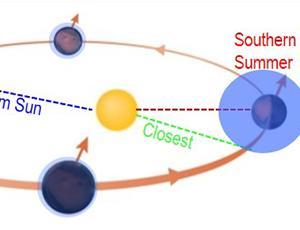 Cropped figure depicting Mars' orbit around the Sun