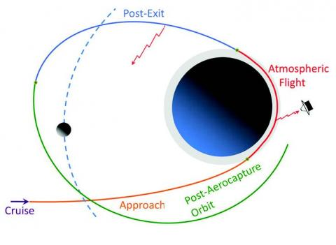 Diagram of the phases of an aerocapture maneuver