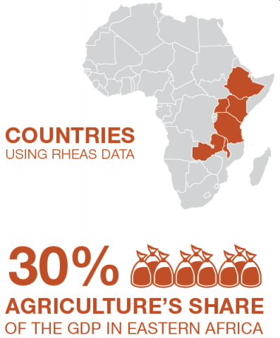 Agriculture is 30% of Eastern Africa's GOP.
