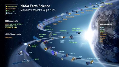 Infographic showing orbit location of NASA Earth Science mission spacecraft