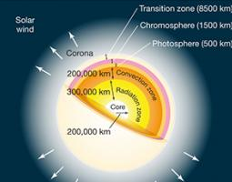 The transition region is a thin and very irregular layer of the Sun's atmosphere that separates the hot corona from the much cooler chromosphere.