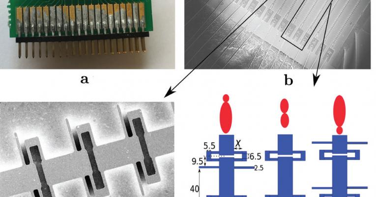 The figure above shows: (a) an array of 3rd-order DFB lasers gold wire bonded to an electronic chip, (b) a photo of a fabricated array of DFB triplets, (c) scanning electron microscope image of a DFB device showing three periods, and (d) a schematic of a triplet with the corresponding radiation profile.