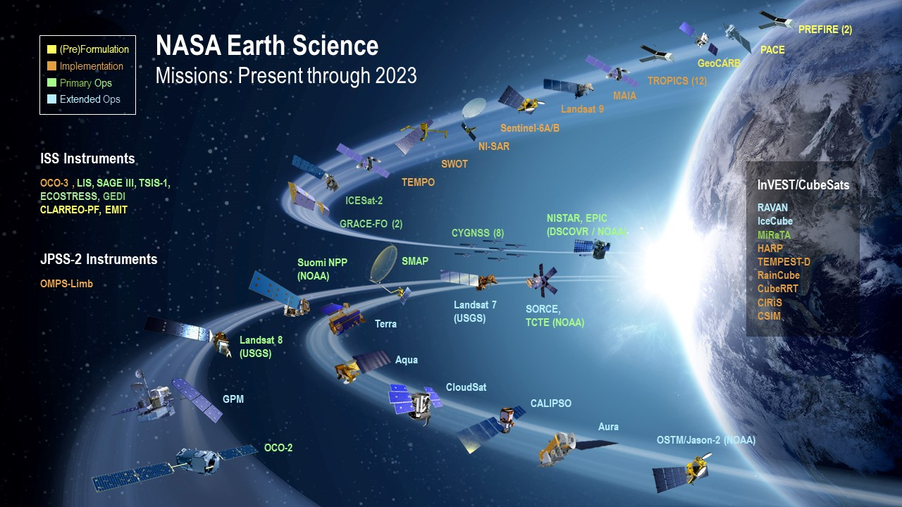 science nasa earth missions fleet graphic ocean program infographic orbit areas jpl 2023 daac wind web
