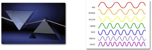 Visible light science mission directorate left a 3d illustration of 2 prisms as light shine through one it sciox Images