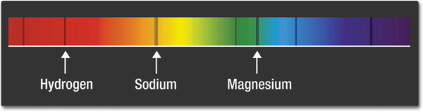An Image Of The Full Spectrum Visible Light