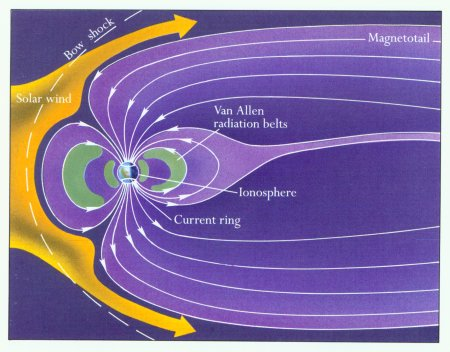 affect of earths magnetic field on The effect of gravitational forces on a planet's magnetic field has already been well documented for two of jupiter's moons, io and europa, and for a number of exoplanets since neither the earth's rotation around its axis, nor the direction of its axis, nor the moon's orbit are perfectly regular, their combined effect on motion in the.