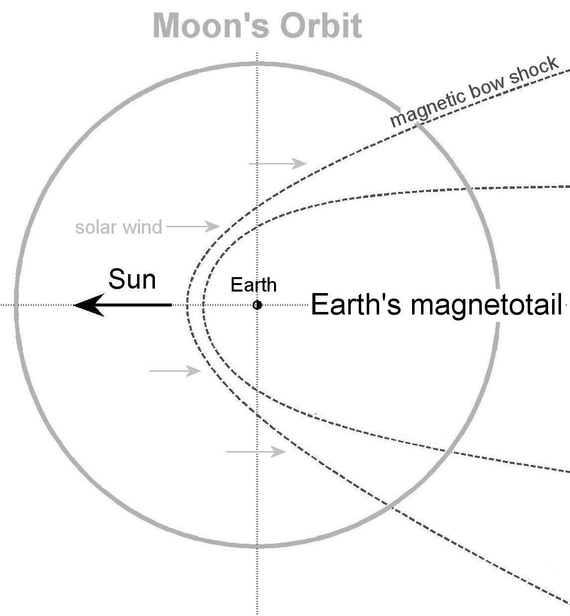 Earths Magnetic Field Does Strange Things To The Moon Science Image Moonphasesdiagramjpg For Term Side Of Card Larger