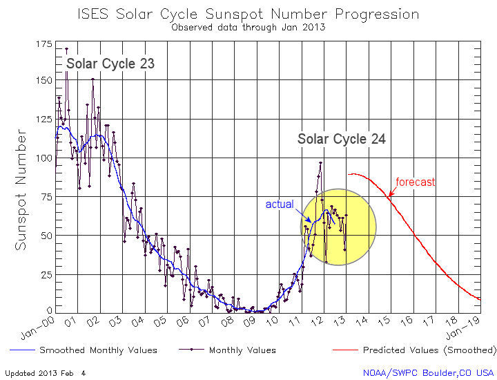 Solar Cycle Update: Twin Peaks? | Science Mission Directorate