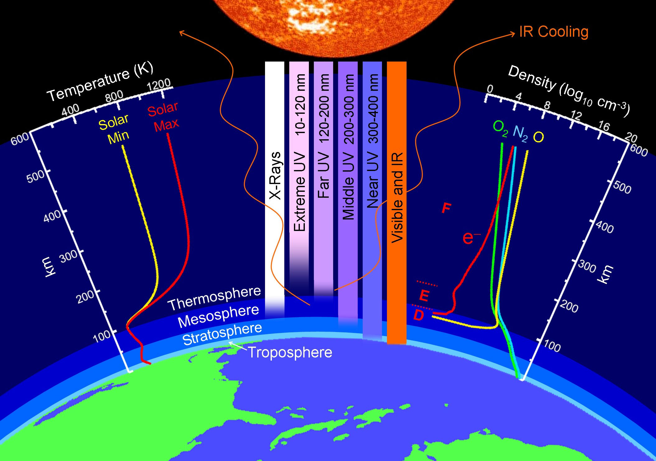 A Puzzling Collapse of Earth's Upper Atmosphere | Science ...