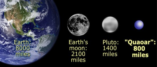 Dwarf Planet  Quaoar