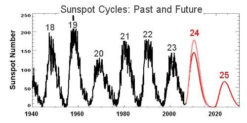 Long Range Solar Forecast | Science Mission Directorate