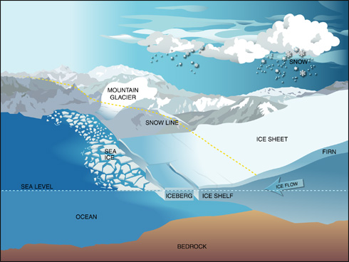 Sea Ice | Science Mission Directorate