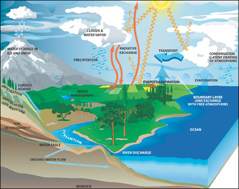 Water cycle science mission directorate hydrological cycle ccuart Gallery