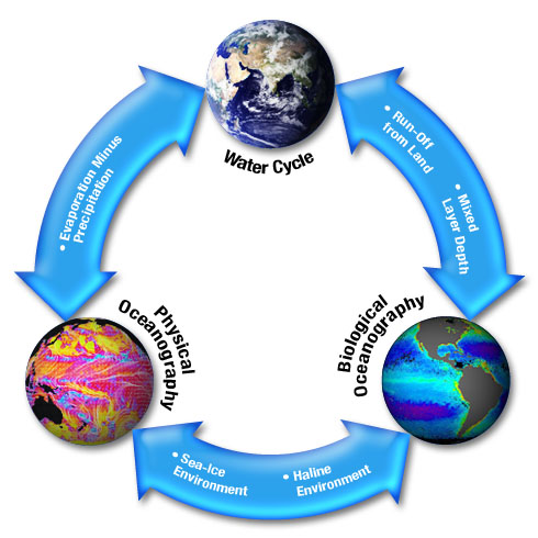 Water cycle science mission directorate water pyramid ccuart Image collections