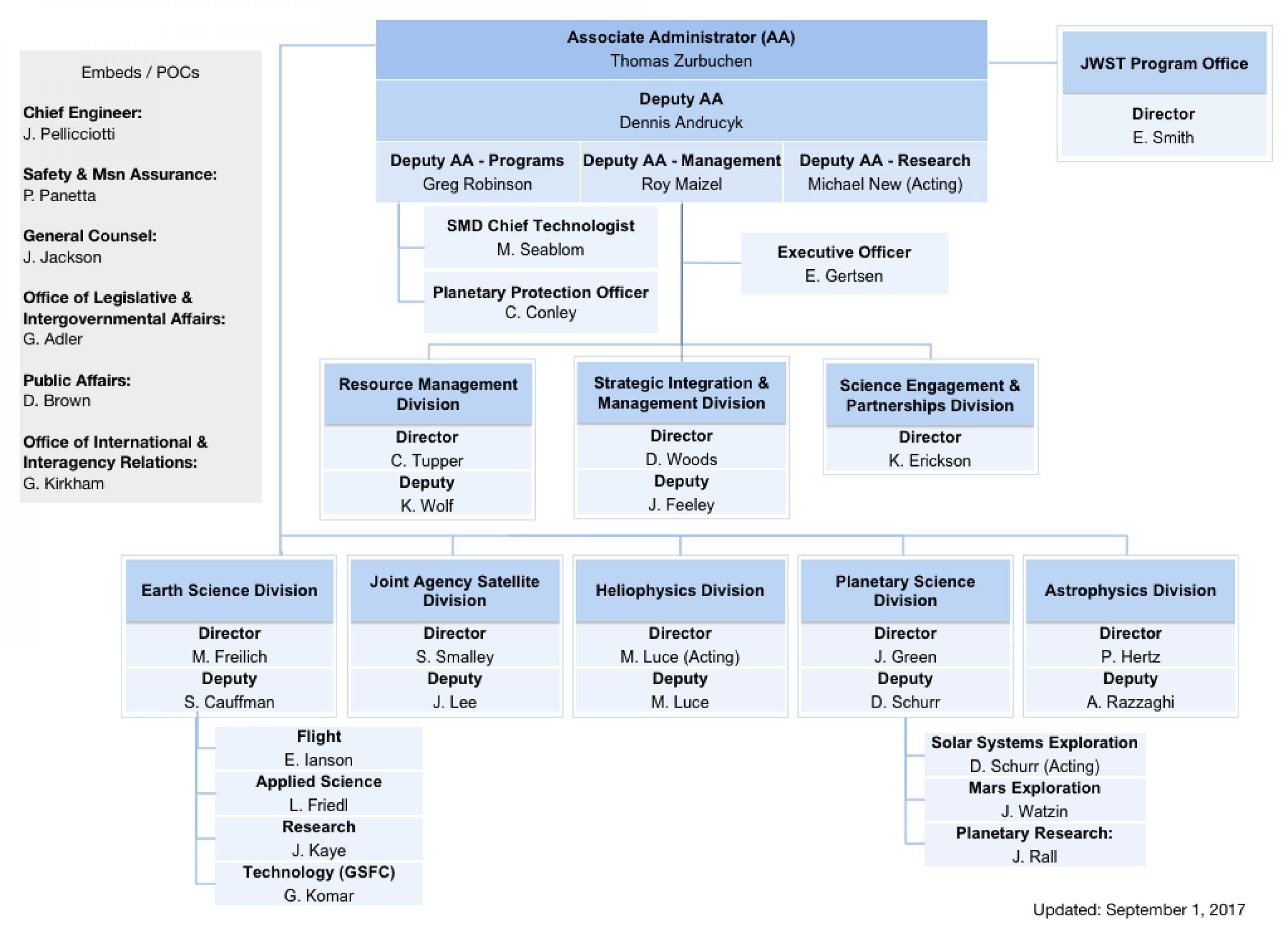 Sept 1, 2017 SMD Org Chart