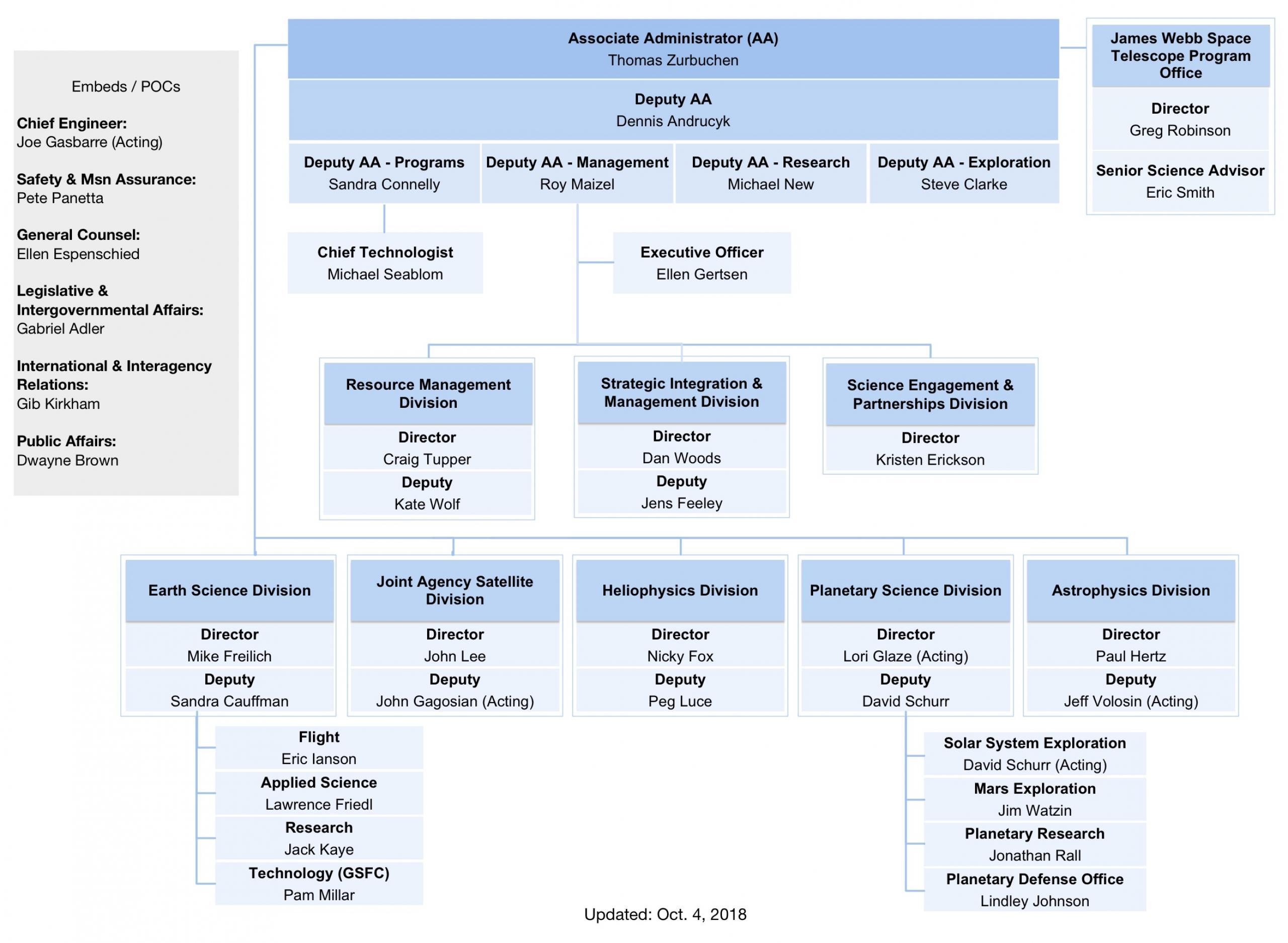 NASA Science Leadership Org Chart