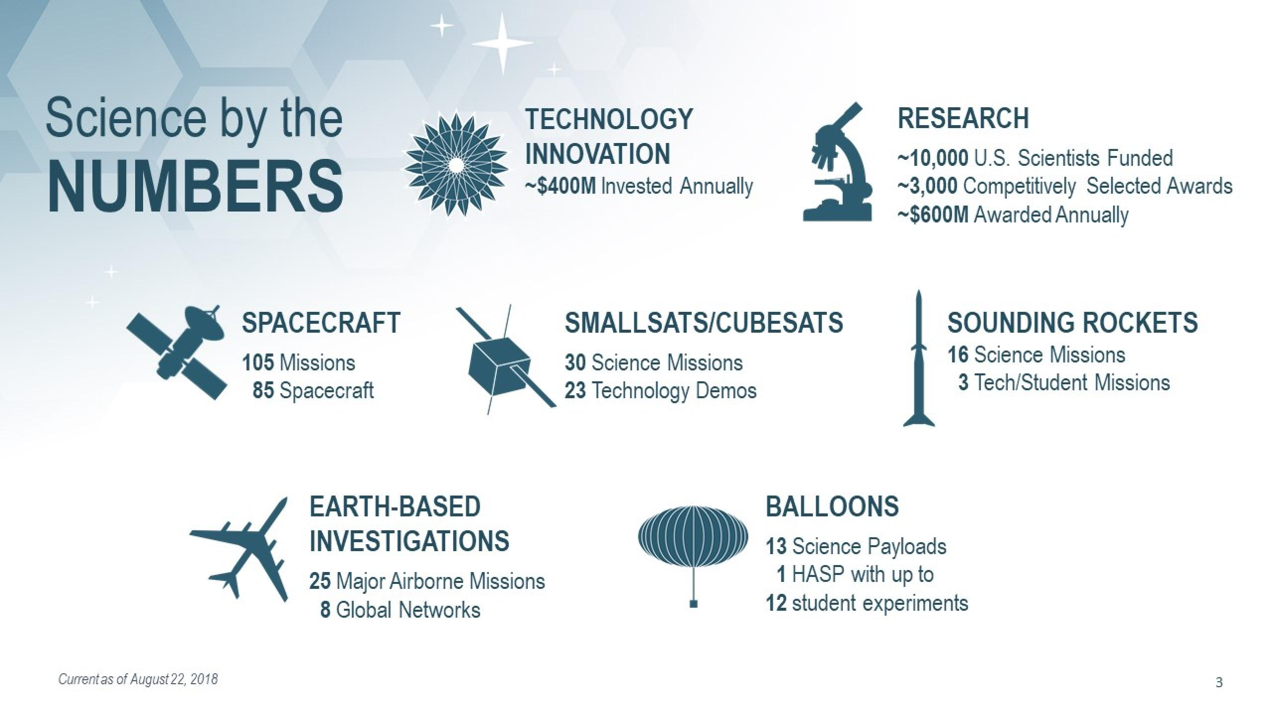 NASA Science Infographic