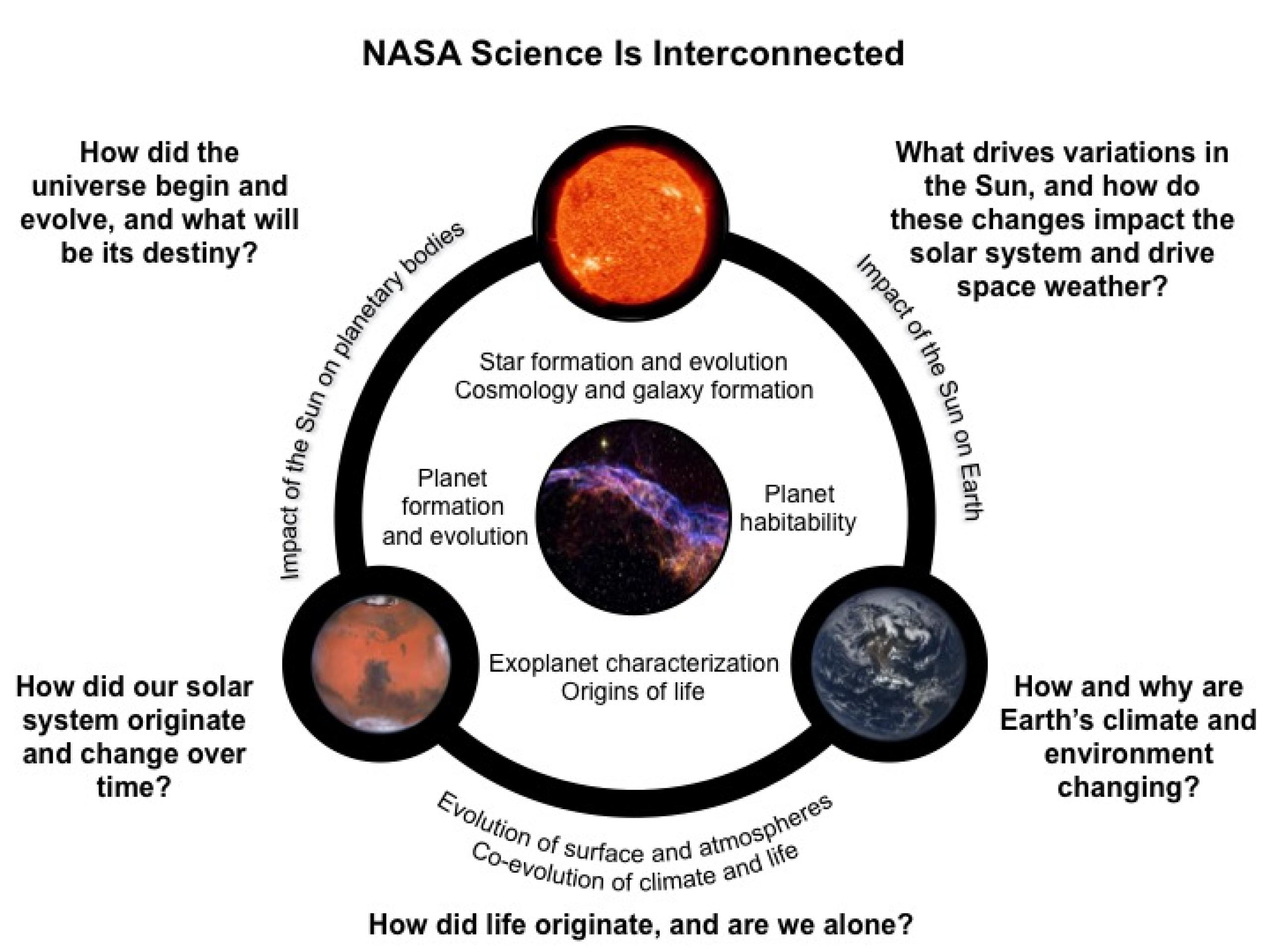Chart illustrating how NASA Science is connected.